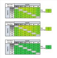HP OMEN 27i Response Time Table