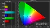 LG LH5750 Color Gamut DCI-P3 Picture