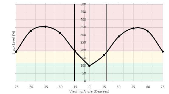 MSI Optix G27C Horizontal Black Level Picture