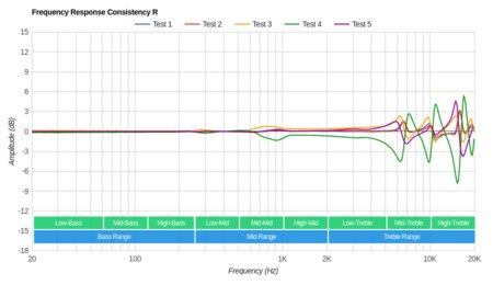 MEE audio M9B Wireless Consistency R