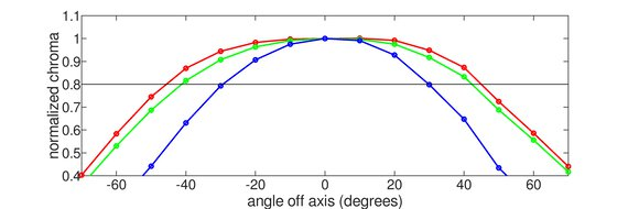 LG 24GL600F Horizontal Chroma Graph