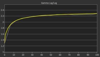 Gigabyte AORUS FI27Q Post Gamma Curve Picture