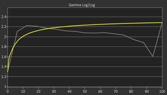 Mobile Pixels TRIO Pre Gamma Curve Picture