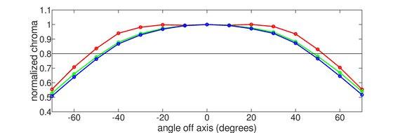 Gigabyte AORUS FI27Q-X Horizontal Chroma Graph
