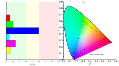 LG 32GK850G Color Gamut s.RGB Picture