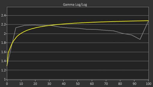 LG 32UD99 Pre Gamma Curve Picture