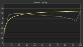 LG 32UD99-W Pre Gamma Curve Picture