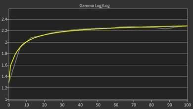 Samsung C34F791/CF791 Post Gamma Curve Picture