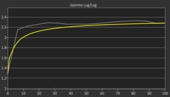 LG 34WK95U-W Pre Gamma Curve Picture