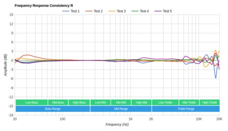 Creative Aurvana Platinum Wireless Consistency R