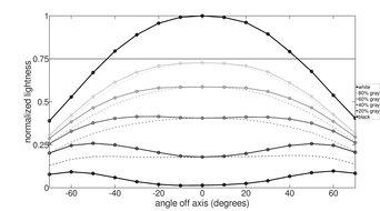 BenQ ZOWIE XL2411P Horizontal Lightness Graph