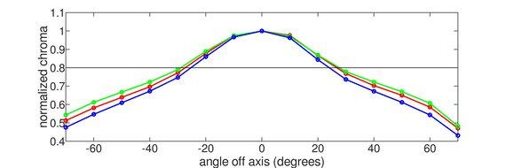 Gigabyte G34WQC Vertical Chroma Graph