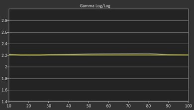 LG LH5700 Post Gamma Curve Picture
