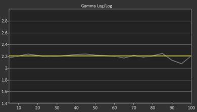 Vizio V Series 2019 Post Gamma Curve Picture