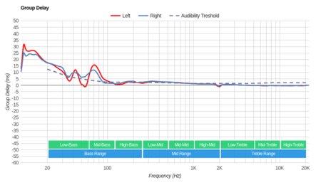 Sennheiser RS 195 RF Wireless Group Delay