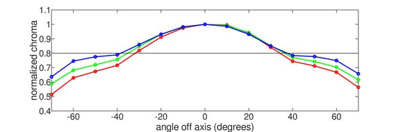 Acer Nitro XV282K KVbmiipruzx Vertical Chroma Graph