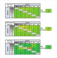 AOC 24G2 Response Time Table