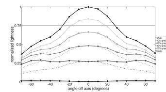 Gigabyte G32QC Horizontal Lightness Graph