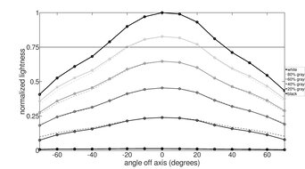 Gigabyte G27Q Horizontal Lightness Graph