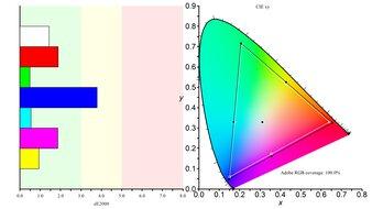 Gigabyte AORUS FI27Q-X Color Gamut ARGB Picture