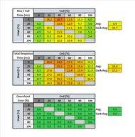 ASUS TUF VG27AQ Response Time Table