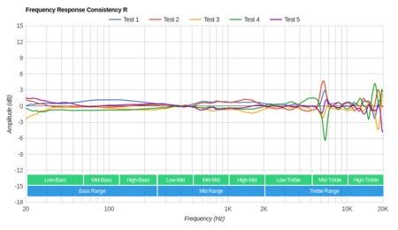 Creative Sound Blaster EVO ZxR Wireless Consistency R