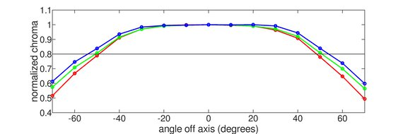 Gigabyte Aorus FI27Q Horizontal Chroma Graph