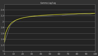 Dell Alienware AW3420DW Pre Gamma Curve Picture