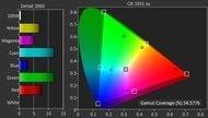Sharp UB30U Color Gamut DCI-P3 Picture