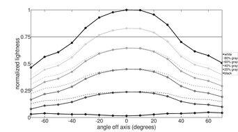 Dell S2721DGF Vertical Lightness Graph