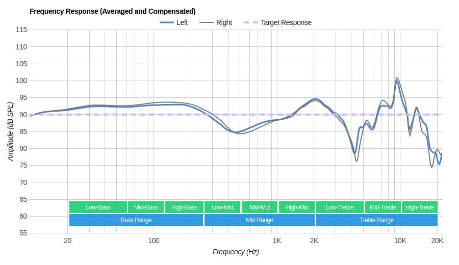 Sennheiser Momentum 2.0 On-Ear/HD1 On-Ear Frequency Response