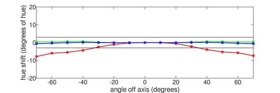 ASUS ROG Strix XG279Q Vertical Hue Graph