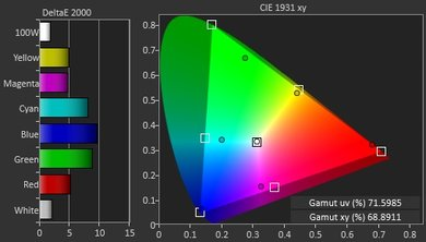 LG E6 Color Gamut Picture