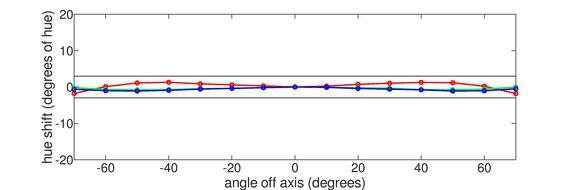 Dell S3221QS Horizontal Hue Graph