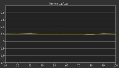 LG EG9600 OLED Post Gamma Curve Picture