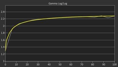 Dell U2717D Post Gamma Curve Picture