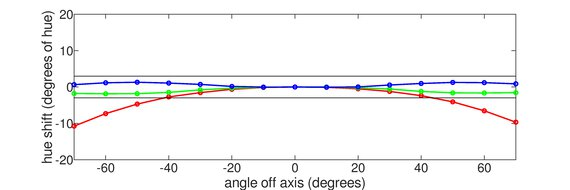 Gigabyte M32Q Horizontal Hue Graph