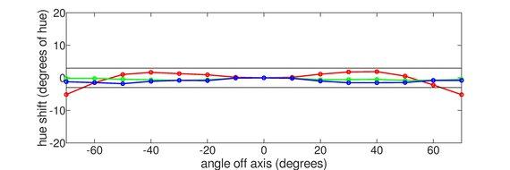 Mobile Pixels TRIO Horizontal Hue Graph