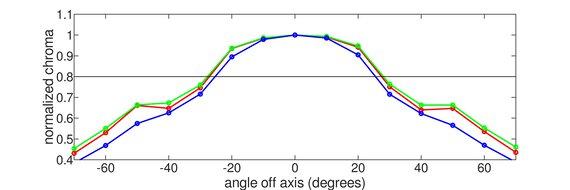 MSI Optix G27C5 Horizontal Chroma Graph