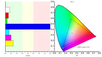 Nixeus EDG 34 Color Gamut sRGB Picture