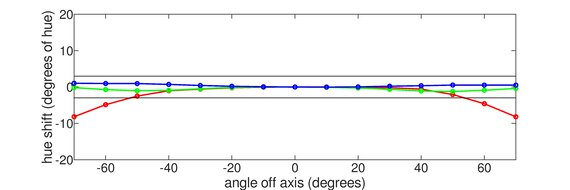 Dell U3818DW Horizontal Hue Graph