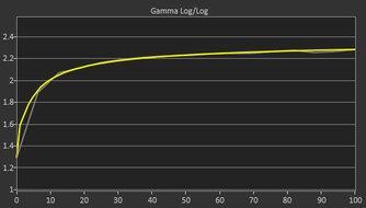 ASUS ZenScreen MB14AC Post Gamma Curve Picture