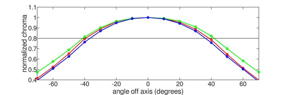 Gigabyte AORUS FI32U Horizontal Chroma Graph