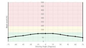 LG UltraFine 4k Vertical Black Level Picture