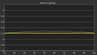 Samsung JU6500 Pre Gamma Curve Picture