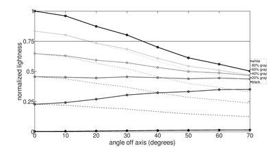 Hisense H8F Lightness Graph