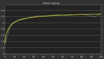 MSI Optix G27C6 Post Gamma Curve Picture