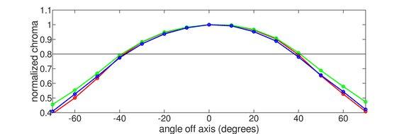 Gigabyte M28U Horizontal Chroma Graph