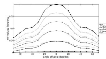 MSI Optix MAG161V Horizontal Lightness Graph