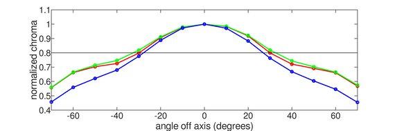 Dell S3220DGF Vertical Chroma Graph